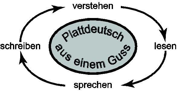Plattdeutsch_aus_einem_Guss_v-s-l-sch