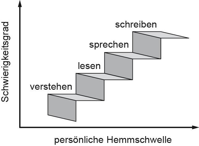 Sprachbeherrschung_Stufe_0