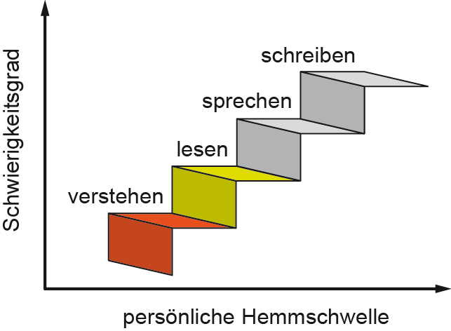 Sprachbeherrschung_Stufe_2