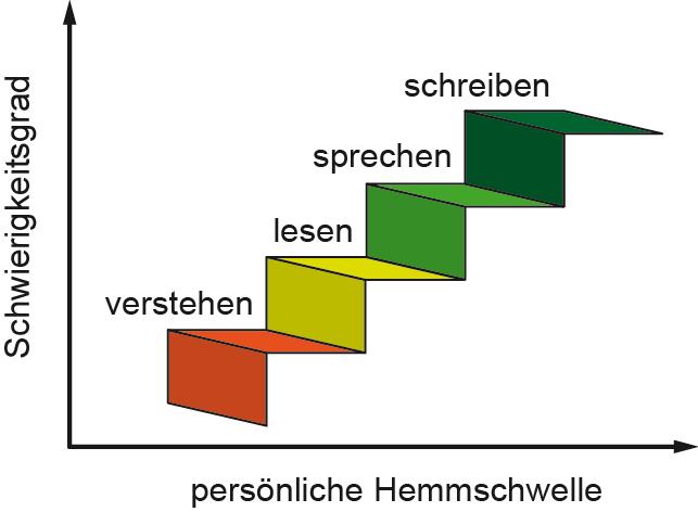 Sprachbeherrschung_Stufe_4